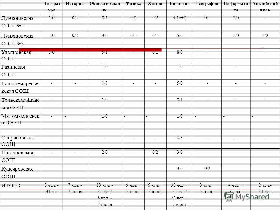 Литерат ура История Обществознан ие ФизикаХимияБиологияГеография Информати ка Английский язык Лукояновская СОШ 1 1/00/50/40/80/24/16+80/12/0- Лукояновская СОШ 2 1/00/23/00/1 5/0-2/0 Ульяновская СОШ 1/0-5/1-0/18/0--- Разинская СОШ --1/0-- --- Большема