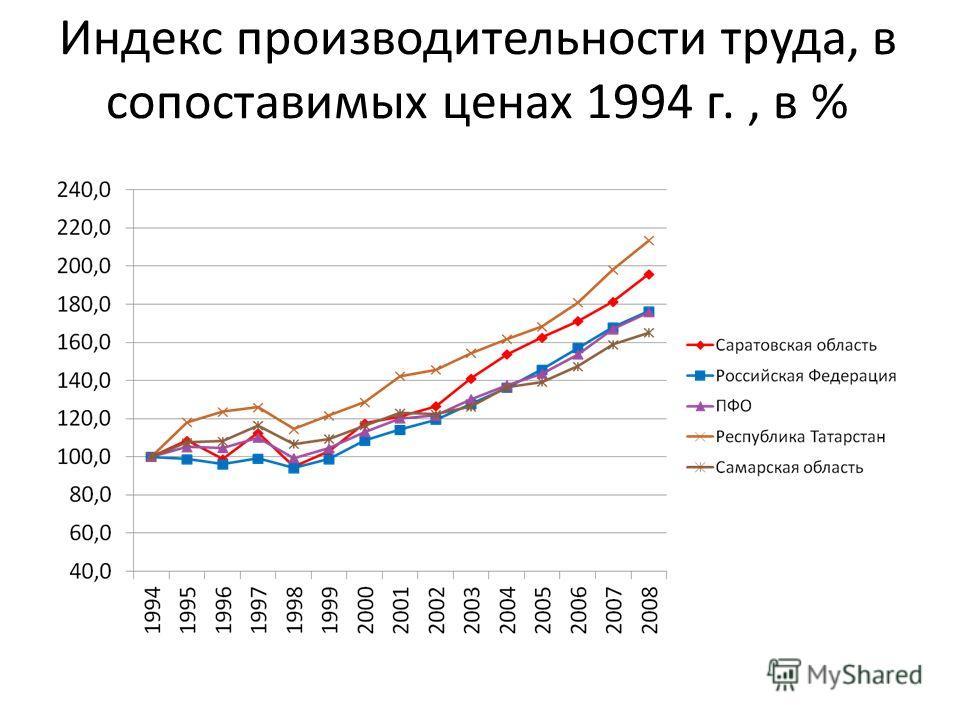 Индекс производительности труда, в сопоставимых ценах 1994 г., в %