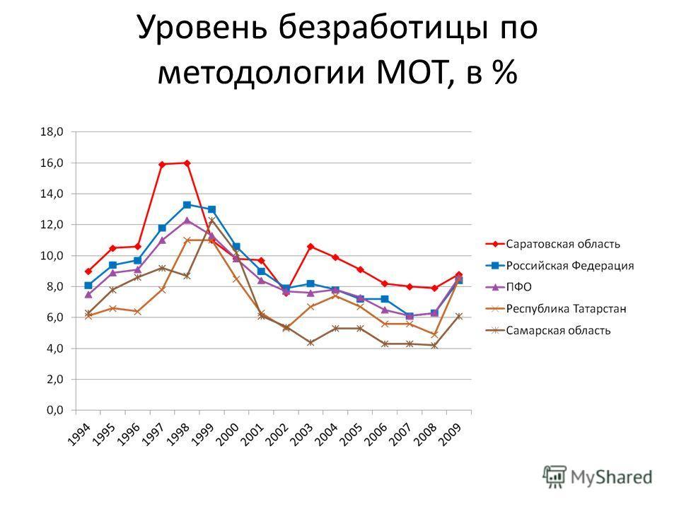 Уровень безработицы по методологии МОТ, в %