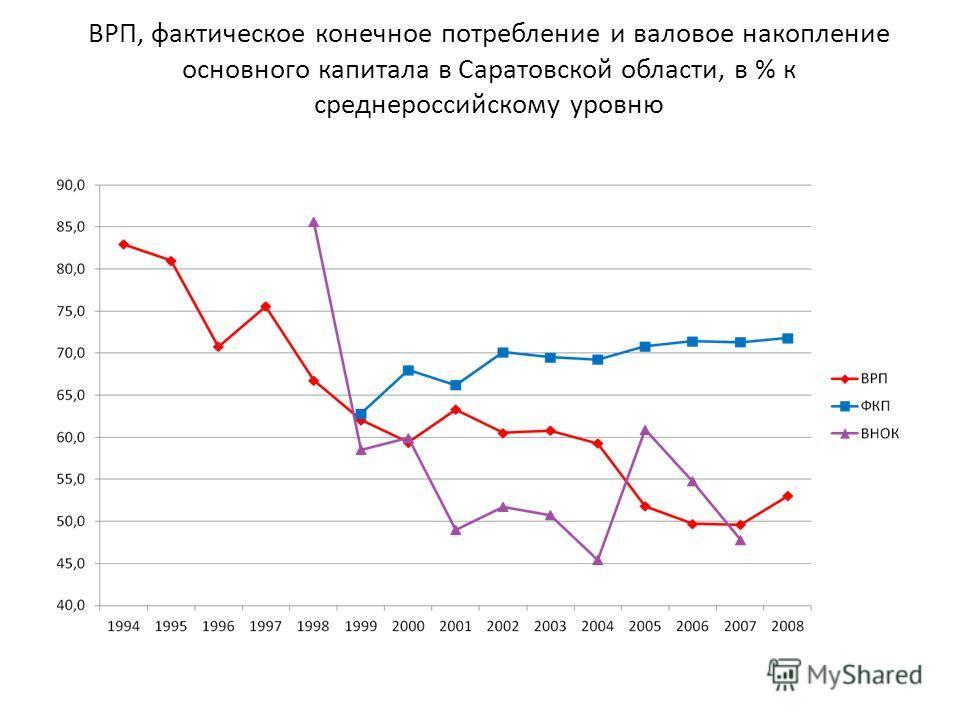 ВРП, фактическое конечное потребление и валовое накопление основного капитала в Саратовской области, в % к среднероссийскому уровню