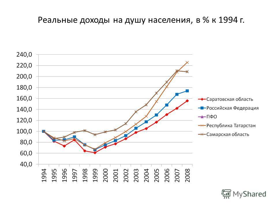 Реальные доходы на душу населения, в % к 1994 г.