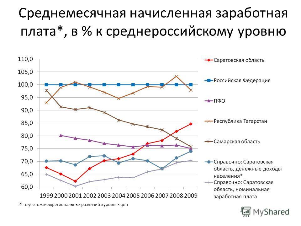 Среднемесячная начисленная заработная плата*, в % к среднероссийскому уровню * - с учетом межрегиональных различий в уровнях цен
