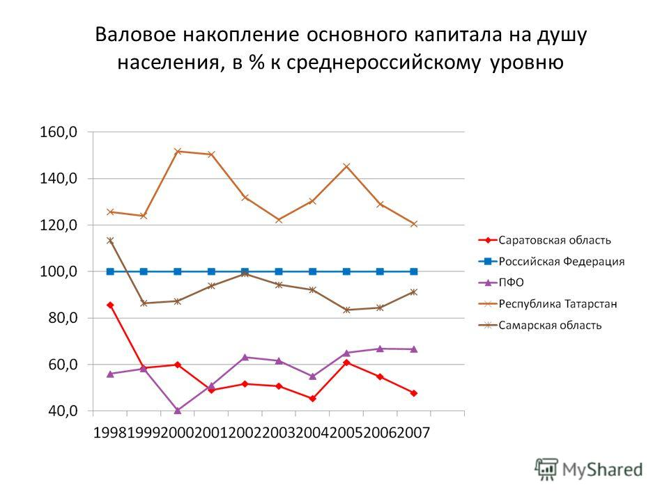 Валовое накопление основного капитала на душу населения, в % к среднероссийскому уровню