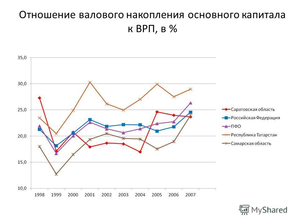 Отношение валового накопления основного капитала к ВРП, в %