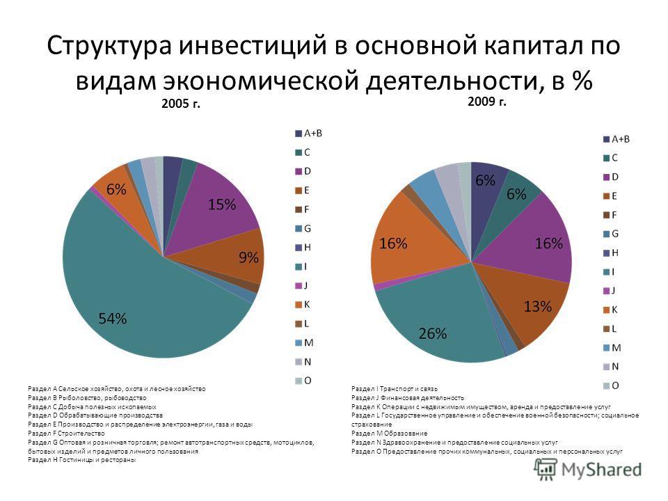 Структура инвестиций в основной капитал по видам экономической деятельности, в % 2005 г. 2009 г. Раздел А Сельское хозяйство, охота и лесное хозяйство Раздел В Рыболовство, рыбоводство Раздел С Добыча полезных ископаемых Раздел D Обрабатывающие произ