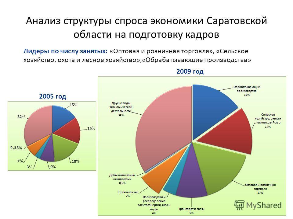 Анализ структуры спроса экономики Саратовской области на подготовку кадров 2005 год 2009 год Лидеры по числу занятых: «Оптовая и розничная торговля», «Сельское хозяйство, охота и лесное хозяйство»,«Обрабатывающие производства»