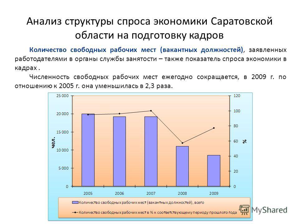 Анализ структуры спроса экономики Саратовской области на подготовку кадров Количество свободных рабочих мест (вакантных должностей), заявленных работодателями в органы службы занятости – также показатель спроса экономики в кадрах. Численность свободн
