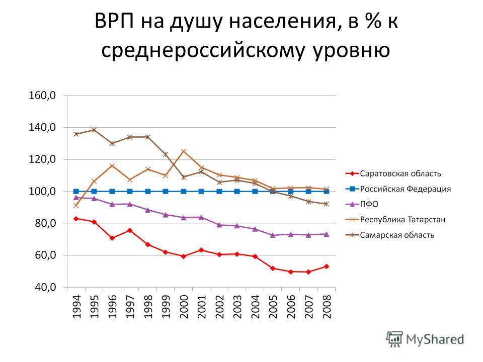 ВРП на душу населения, в % к среднероссийскому уровню