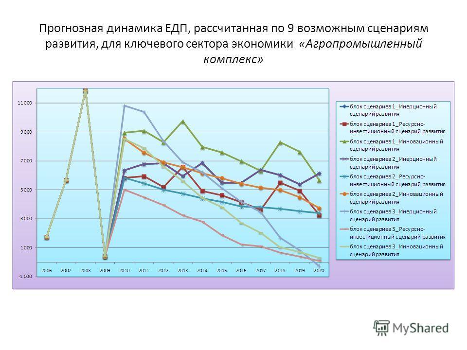 Прогнозная динамика ЕДП, рассчитанная по 9 возможным сценариям развития, для ключевого сектора экономики «Агропромышленный комплекс»