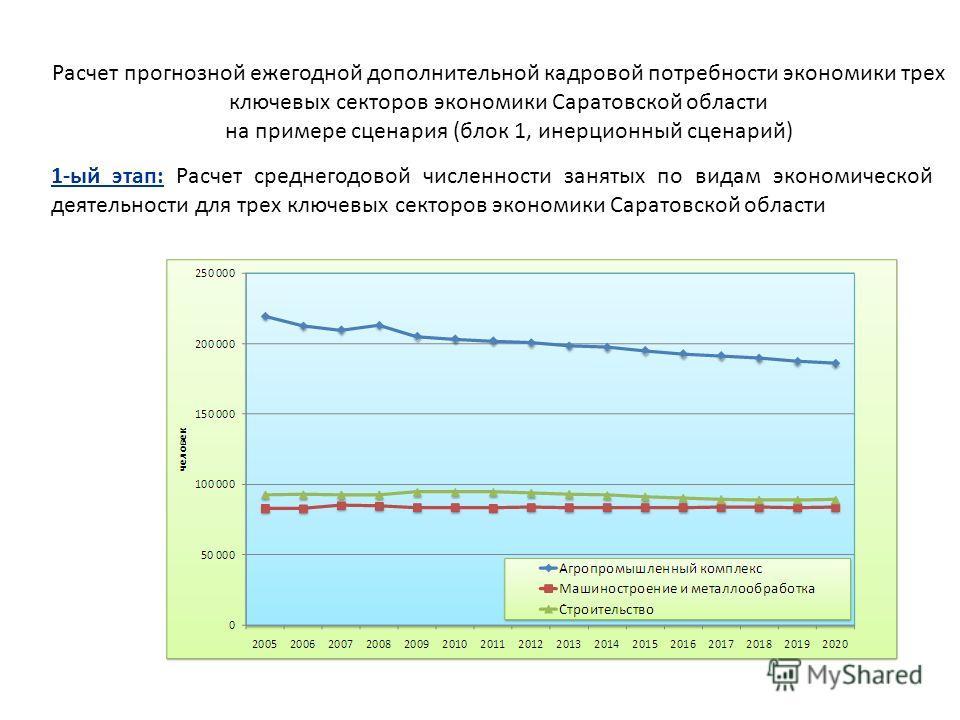 Расчет прогнозной ежегодной дополнительной кадровой потребности экономики трех ключевых секторов экономики Саратовской области на примере сценария (блок 1, инерционный сценарий) 1-ый этап: Расчет среднегодовой численности занятых по видам экономическ