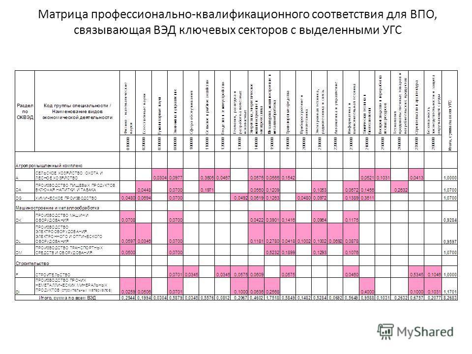 Матрица профессионально-квалификационного соответствия для ВПО, связывающая ВЭД ключевых секторов с выделенными УГС