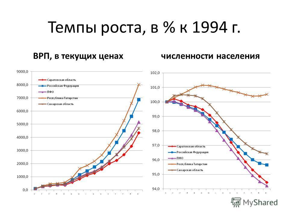 Темпы роста, в % к 1994 г. ВРП, в текущих ценахчисленности населения