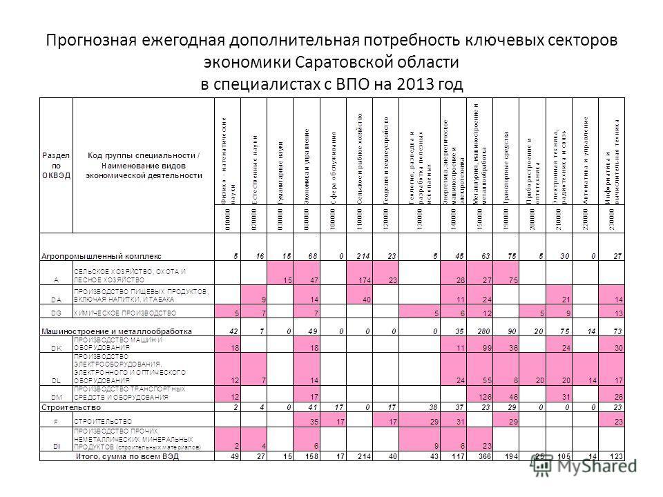 Прогнозная ежегодная дополнительная потребность ключевых секторов экономики Саратовской области в специалистах с ВПО на 2013 год