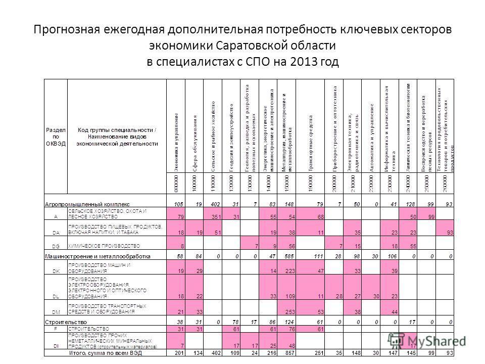 Прогнозная ежегодная дополнительная потребность ключевых секторов экономики Саратовской области в специалистах с СПО на 2013 год
