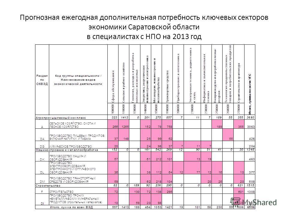Прогнозная ежегодная дополнительная потребность ключевых секторов экономики Саратовской области в специалистах с НПО на 2013 год