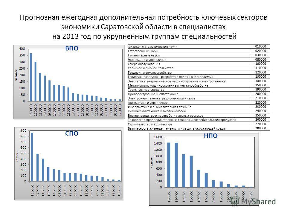 Прогнозная ежегодная дополнительная потребность ключевых секторов экономики Саратовской области в специалистах на 2013 год по укрупненным группам специальностей ВПО СПО НПО Физико - математические науки010000 Естественные науки020000 Гуманитарные нау
