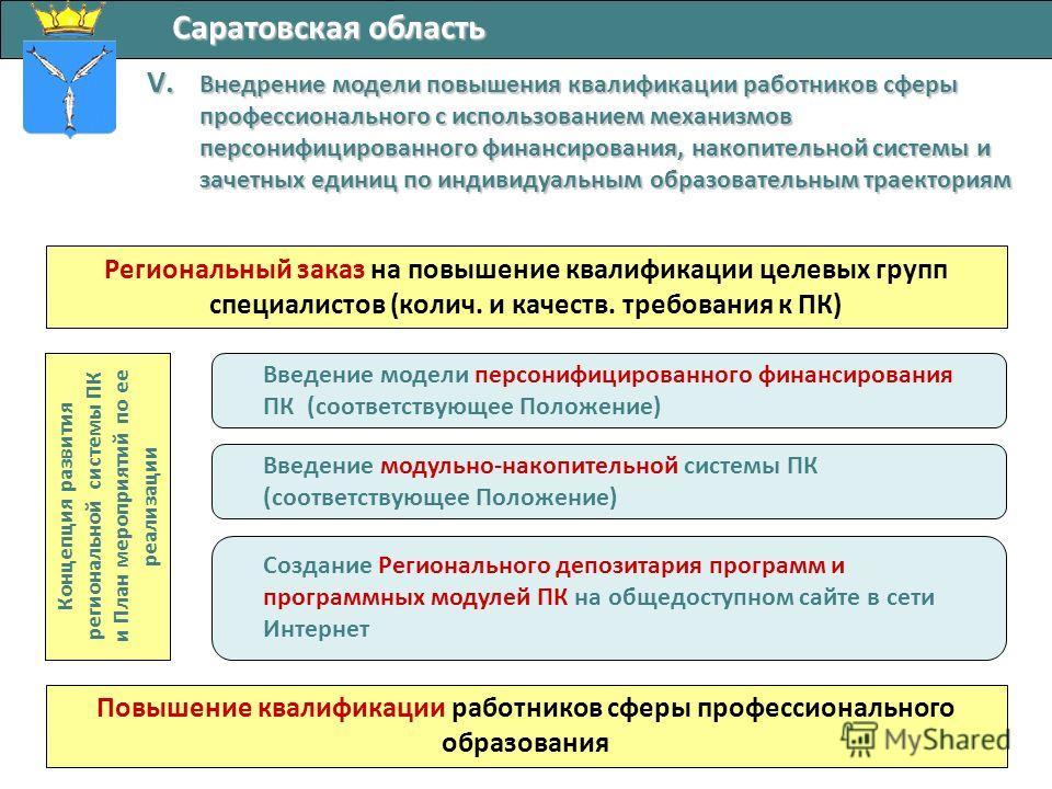 Саратовская область V. Внедрение модели повышения квалификации работников сферы профессионального с использованием механизмов персонифицированного финансирования, накопительной системы и зачетных единиц по индивидуальным образовательным траекториям Р