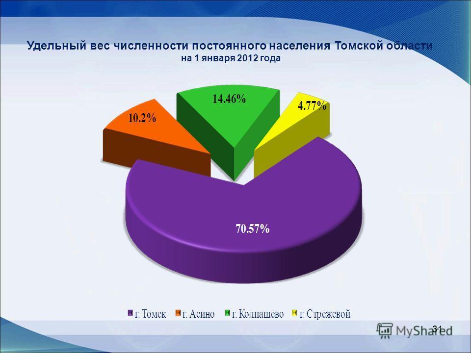 31 Удельный вес численности постоянного населения Томской области на 1 января 2012 года