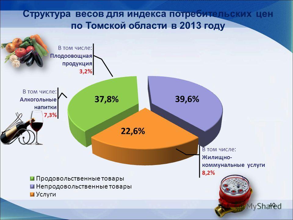 40 Структура весов для индекса потребительских цен по Томской области в 2013 году В том числе: Плодоовощная продукция 3,2% В том числе: Жилищно- коммунальные услуги 8,2% В том числе: Алкогольные напитки 7,3%