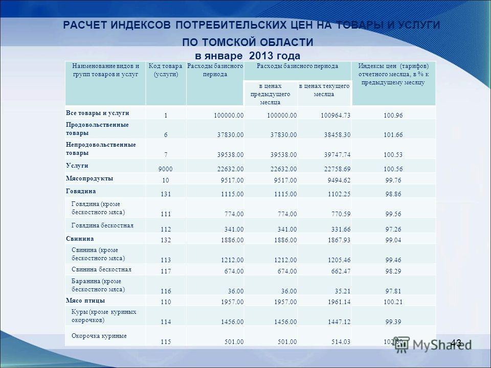 РАСЧЕТ ИНДЕКСОВ ПОТРЕБИТЕЛЬСКИХ ЦЕН НА ТОВАРЫ И УСЛУГИ ПО ТОМСКОЙ ОБЛАСТИ в январе 2013 года Наименование видов и групп товаров и услуг Код товара (услуги) Расходы базисного периода Индексы цен (тарифов) отчетного месяца, в % к предыдущему месяцу в ц