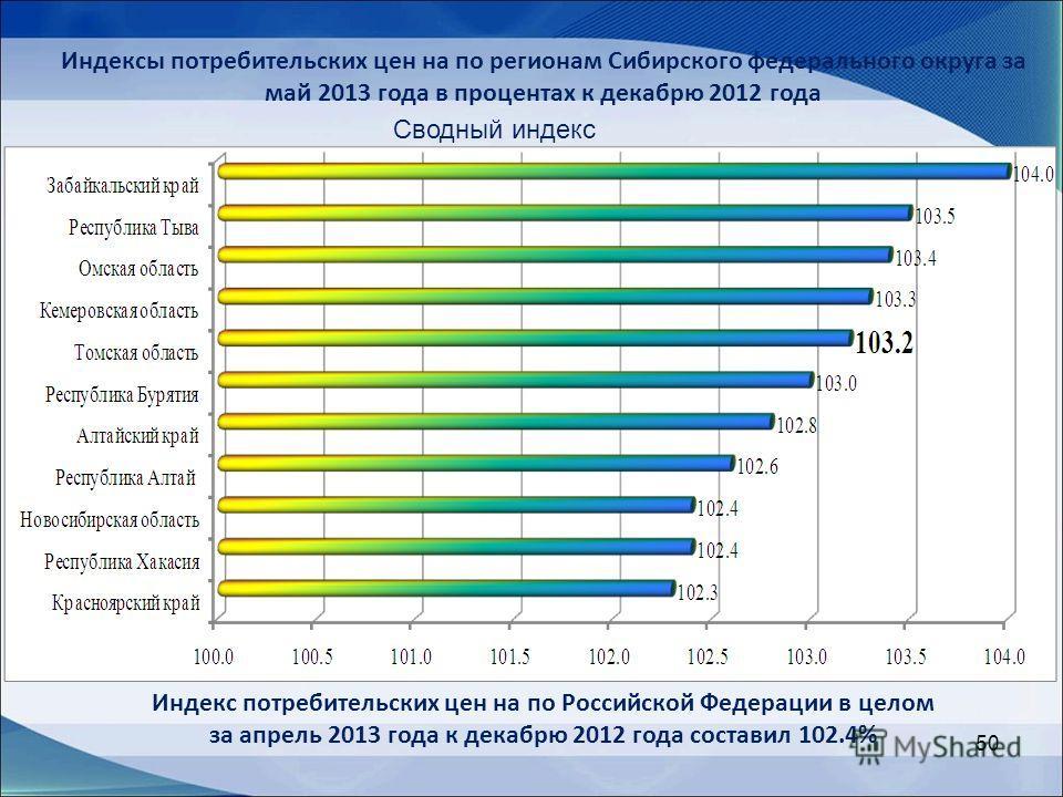50 Сводный индекс Индексы потребительских цен на по регионам Сибирского федерального округа за май 2013 года в процентах к декабрю 2012 года Индекс потребительских цен на по Российской Федерации в целом за апрель 2013 года к декабрю 2012 года состави
