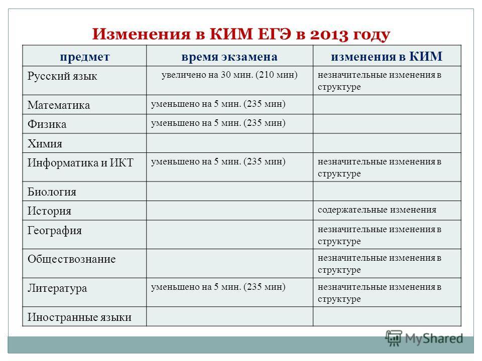 предметвремя экзаменаизменения в КИМ Русский язык увеличено на 30 мин. (210 мин)незначительные изменения в структуре Математика уменьшено на 5 мин. (235 мин) Физика уменьшено на 5 мин. (235 мин) Химия Информатика и ИКТ уменьшено на 5 мин. (235 мин)не