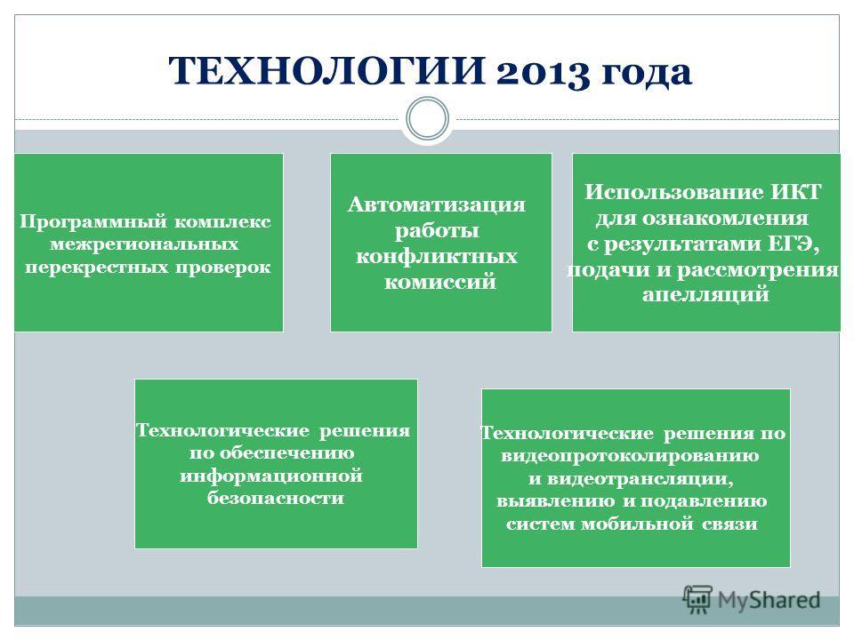 ТЕХНОЛОГИИ 2013 года Программный комплекс межрегиональных перекрестных проверок Автоматизация работы конфликтных комиссий Использование ИКТ для ознакомления с результатами ЕГЭ, подачи и рассмотрения апелляций Технологические решения по обеспечению ин