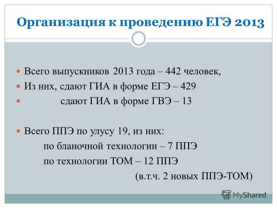 Организация к проведению ЕГЭ 2013 Всего выпускников 2013 года – 442 человек, Из них, сдают ГИА в форме ЕГЭ – 429 сдают ГИА в форме ГВЭ – 13 Всего ППЭ по улусу 19, из них: по бланочной технологии – 7 ППЭ по технологии ТОМ – 12 ППЭ (в.т.ч. 2 новых ППЭ-