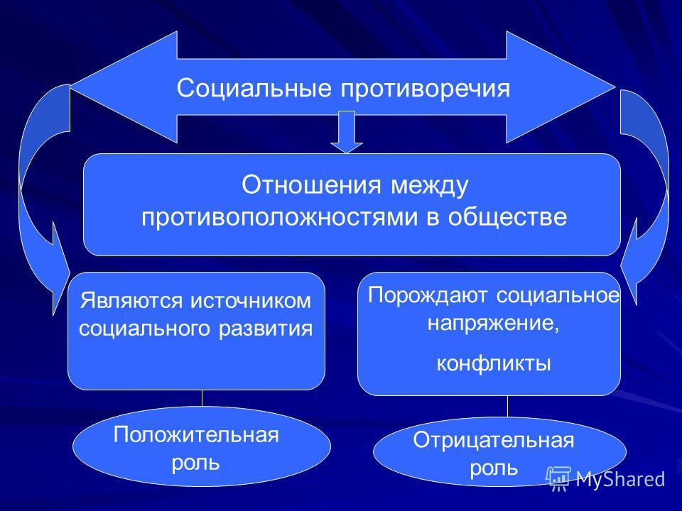 Социальные противоречия Отношения между противоположностями в обществе Являются источником социального развития Порождают социальное напряжение, конфликты Положительная роль Отрицательная роль