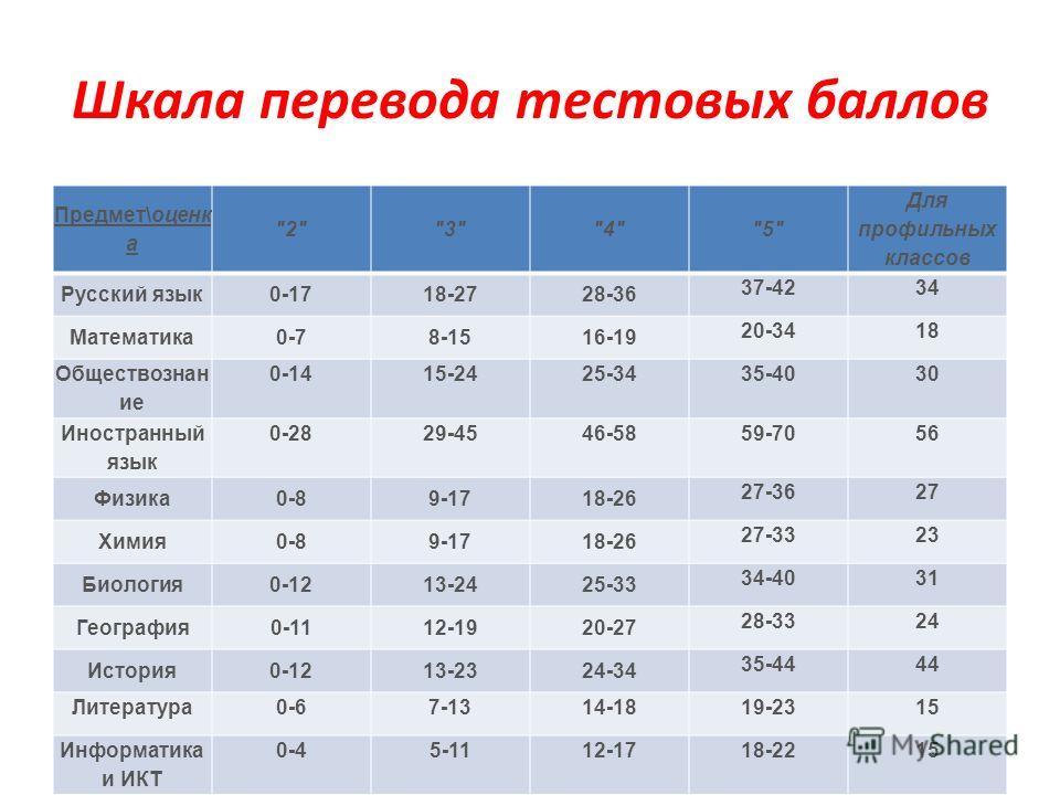 Шкала перевода тестовых баллов Предмет\оценк а