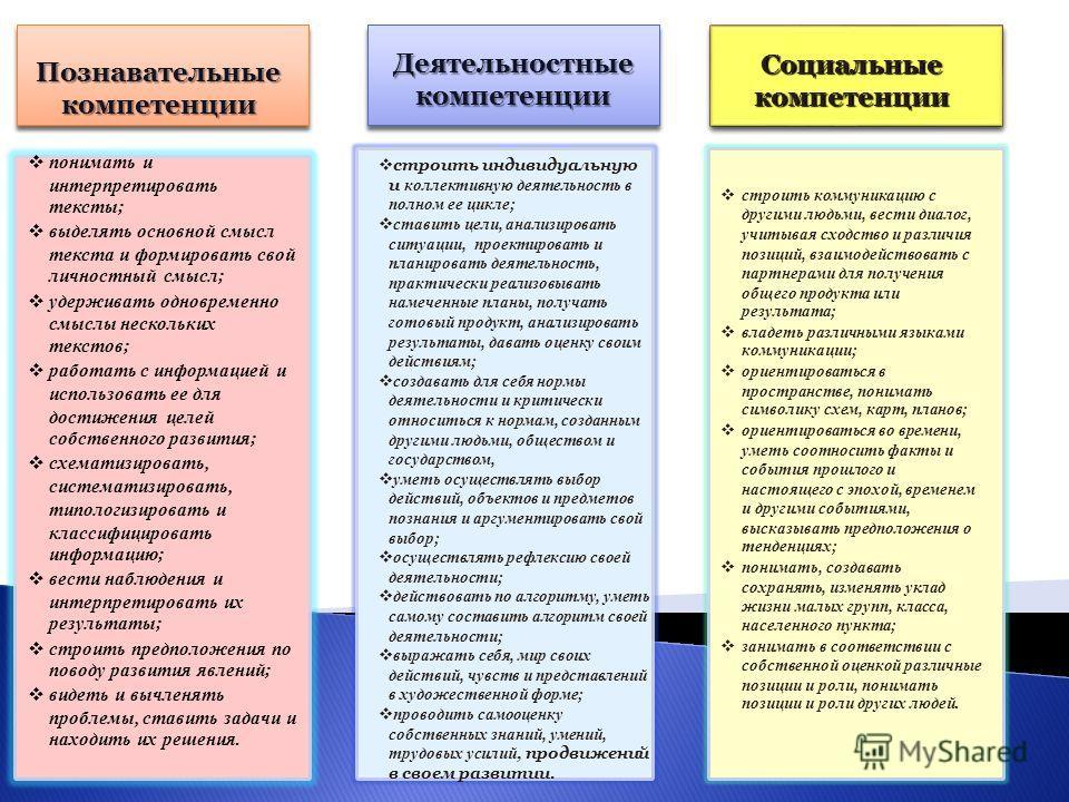 Критерий удовлетворенности субъектов образовательным процессом: учащихся (динамика учебной мотивации и отношения к обучению); родителей (динамика приверженности к факультативным занятиям); учителей (динамика в активизации самообразовательной деятельн