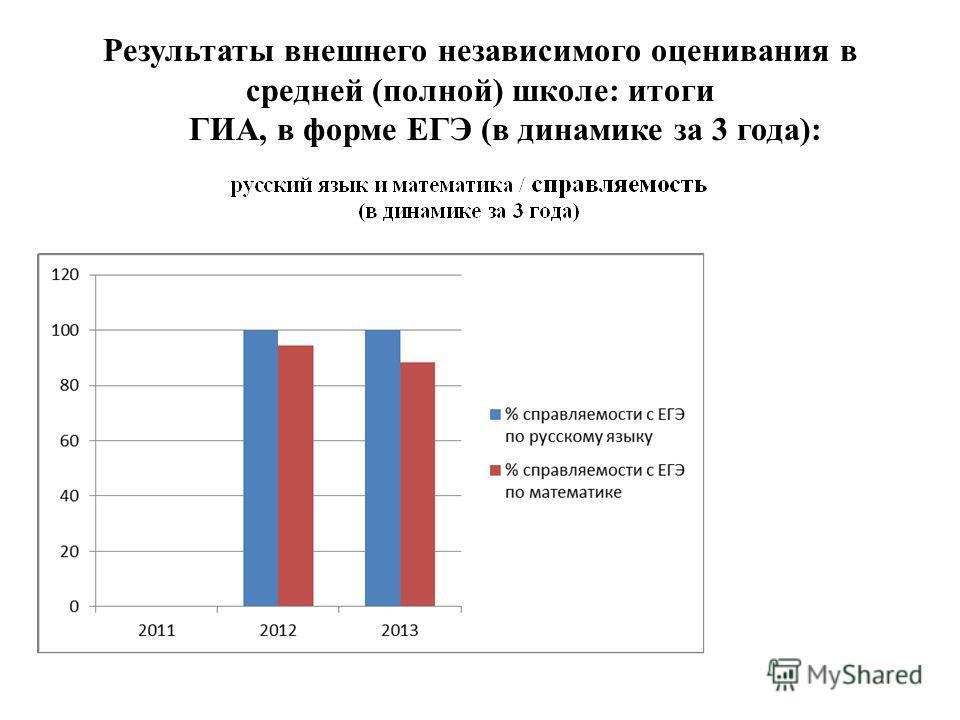 Результаты внешнего независимого оценивания в средней (полной) школе: итоги ГИА, в форме ЕГЭ (в динамике за 3 года):