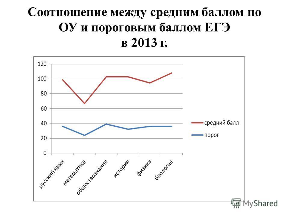Соотношение между средним баллом по ОУ и пороговым баллом ЕГЭ в 2013 г.
