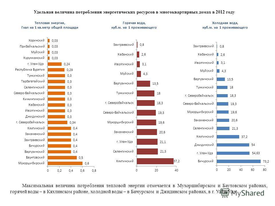 Удельная величина потребления энергетических ресурсов в многоквартирных домах в 2012 году Максимальная величина потребления тепловой энергии отмечается в Мухоршибирском и Баутовском районах, горячей воды – в Кяхтинском районе, холодной воды – в Бичур