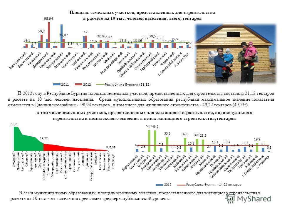 Площадь земельных участков, предоставленных для строительства в расчете на 10 тыс. человек населения, всего, гектаров В 2012 году в Республике Бурятия площадь земельных участков, предоставленных для строительства составила 21,12 гектаров в расчете на
