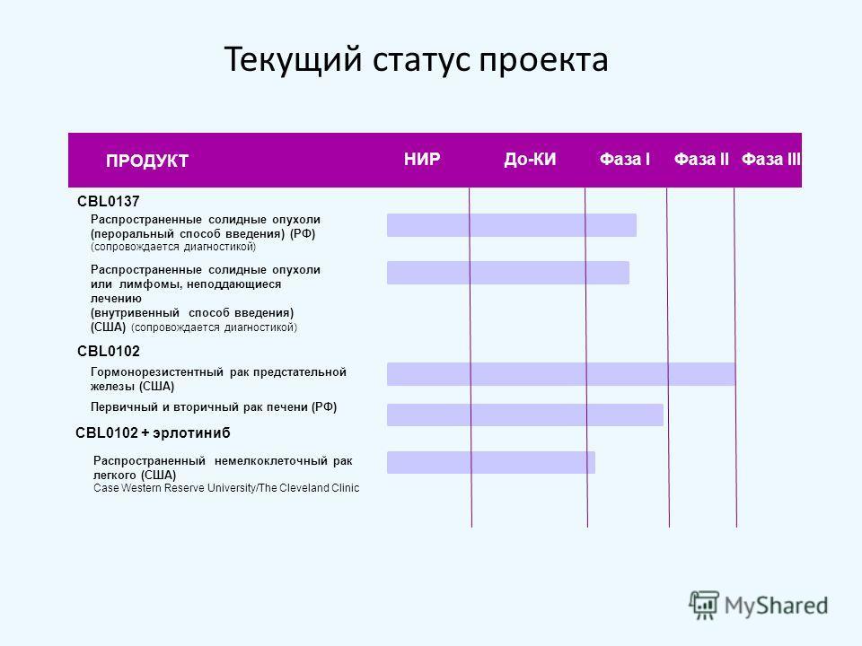 Текущий статус проекта CBL0137 Распространенные солидные опухоли (пероральный способ введения) (РФ) (сопровождается диагностикой) Распространенные солидные опухоли или лимфомы, неподдающиеся лечению (внутривенный способ введения) (США) (сопровождаетс