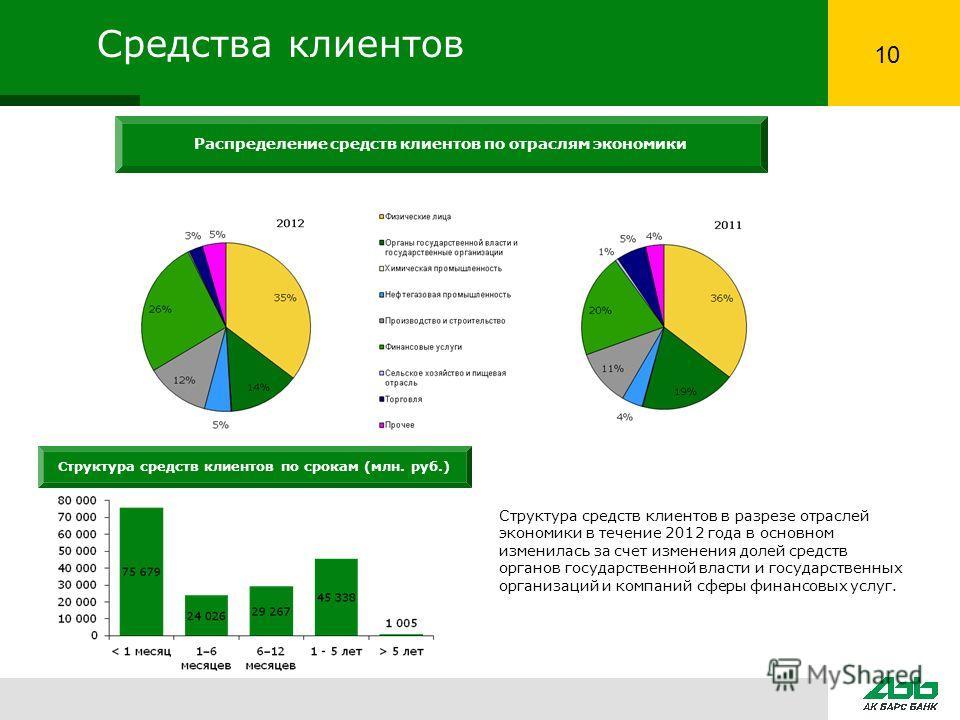 Средства клиентов Структура средств клиентов по срокам (млн. руб.) Распределение средств клиентов по отраслям экономики Структура средств клиентов в разрезе отраслей экономики в течение 2012 года в основном изменилась за счет изменения долей средств