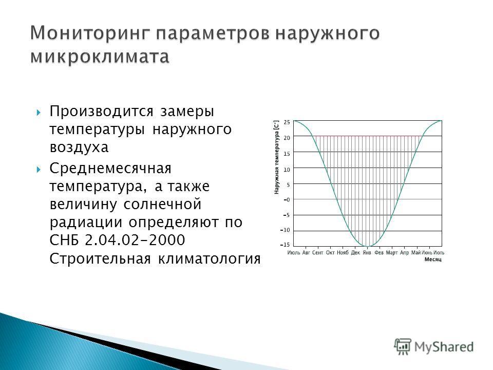 Производится замеры температуры наружного воздуха Среднемесячная температура, а также величину солнечной радиации определяют по СHБ 2.04.02-2000 Строительная климатология