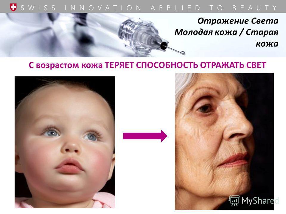 С возрастом кожа ТЕРЯЕТ СПОСОБНОСТЬ ОТРАЖАТЬ СВЕТ Отражение Света Молодая кожа / Старая кожа