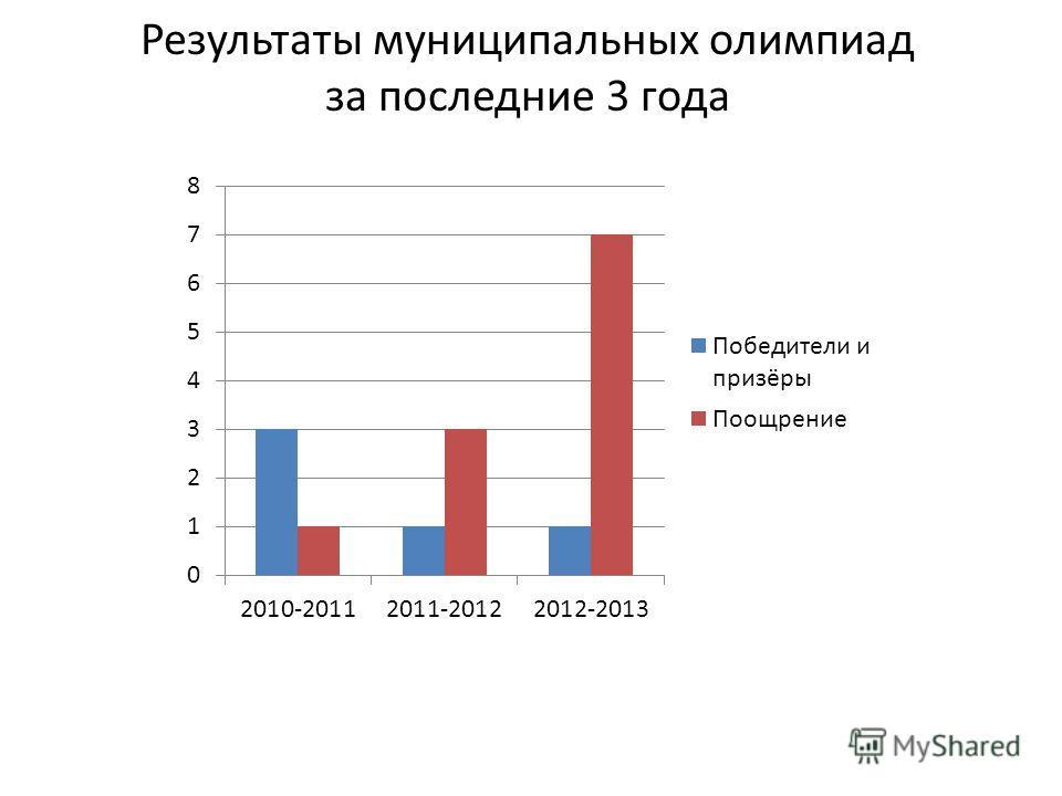 Результаты муниципальных олимпиад за последние 3 года