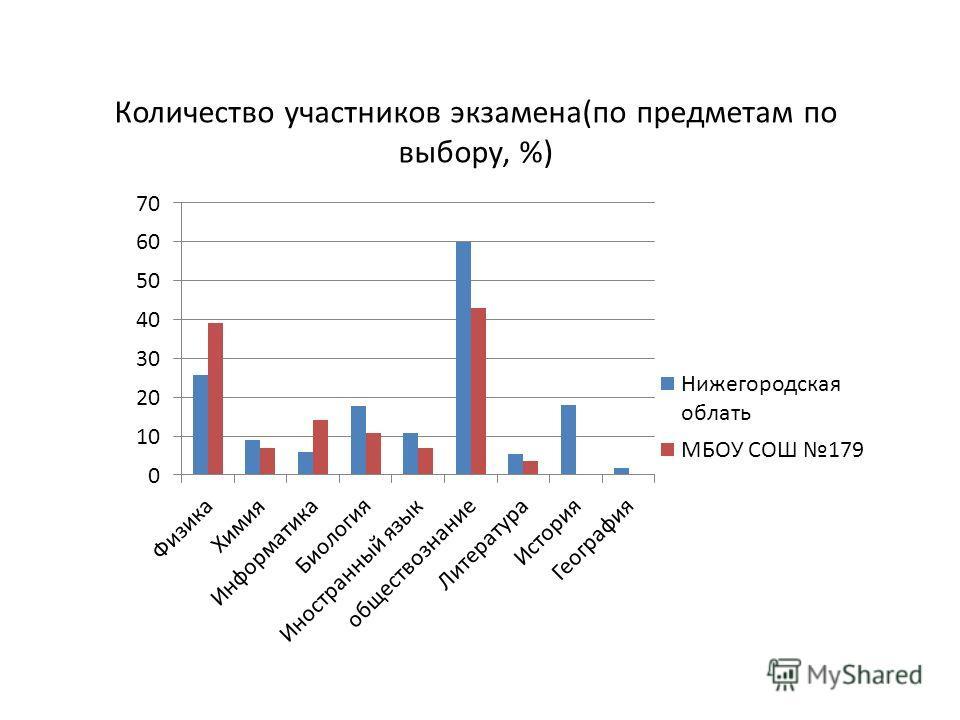 Количество участников экзамена(по предметам по выбору, %)