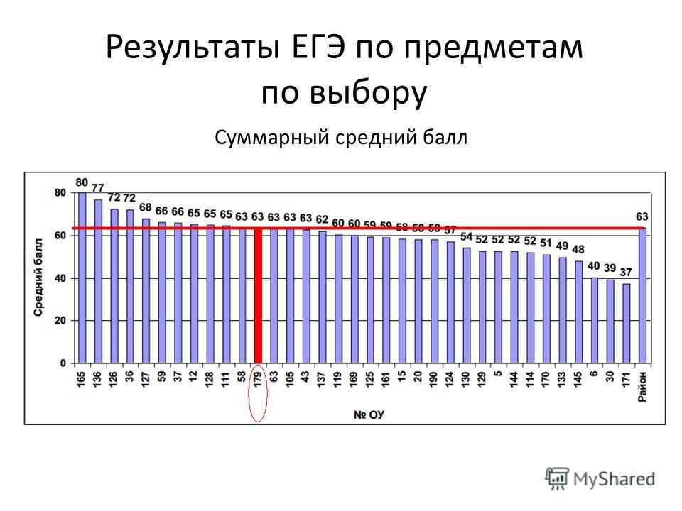 Результаты ЕГЭ по предметам по выбору Суммарный средний балл