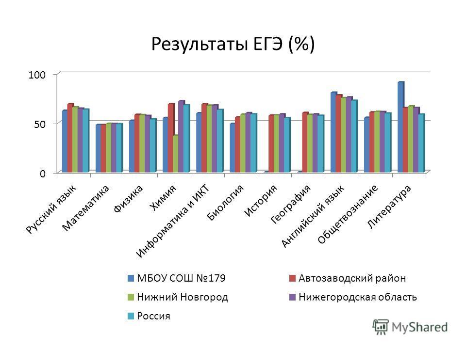 Результаты ЕГЭ (%)