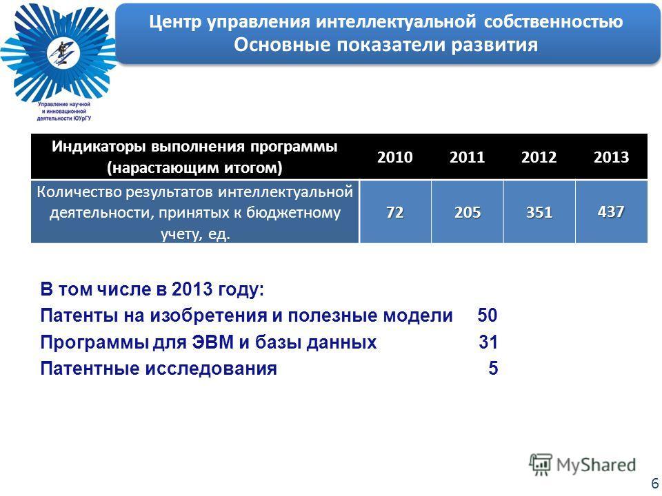 6 Центр управления интеллектуальной собственностью Основные показатели развития Индикаторы выполнения программы (нарастающим итогом) 2010201120122013 Количество результатов интеллектуальной деятельности, принятых к бюджетному учету, ед.72205351437 В