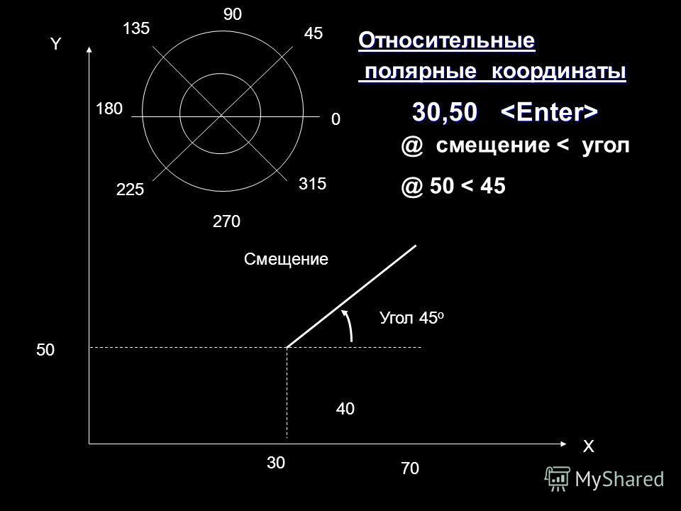40 Смещение 30 70 50 Х Y 30,50 30,50 Относительные полярные координаты полярные координаты Угол 45 о 90 45 0 315 270 225 180 135 @ смещение < угол @ 50 < 45