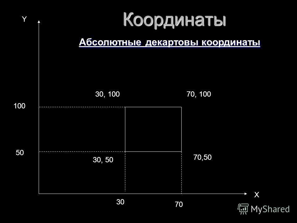 30, 50 30, 10070, 100 70,50 30 70 50 100 Х Y Абсолютные декартовы координаты Координаты