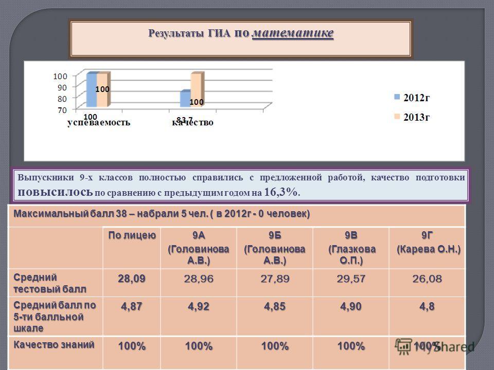 Результаты ГИА по математике Максимальный балл 38 – набрали 5 чел. ( в 2012г - 0 человек) По лицею 9А (Головинова А.В.) 9Б 9В (Глазкова О.П.) (Глазкова О.П.)9Г (Карева О.Н.) (Карева О.Н.) Средний тестовый балл 28,0928,9627,8929,5726,08 Средний балл п
