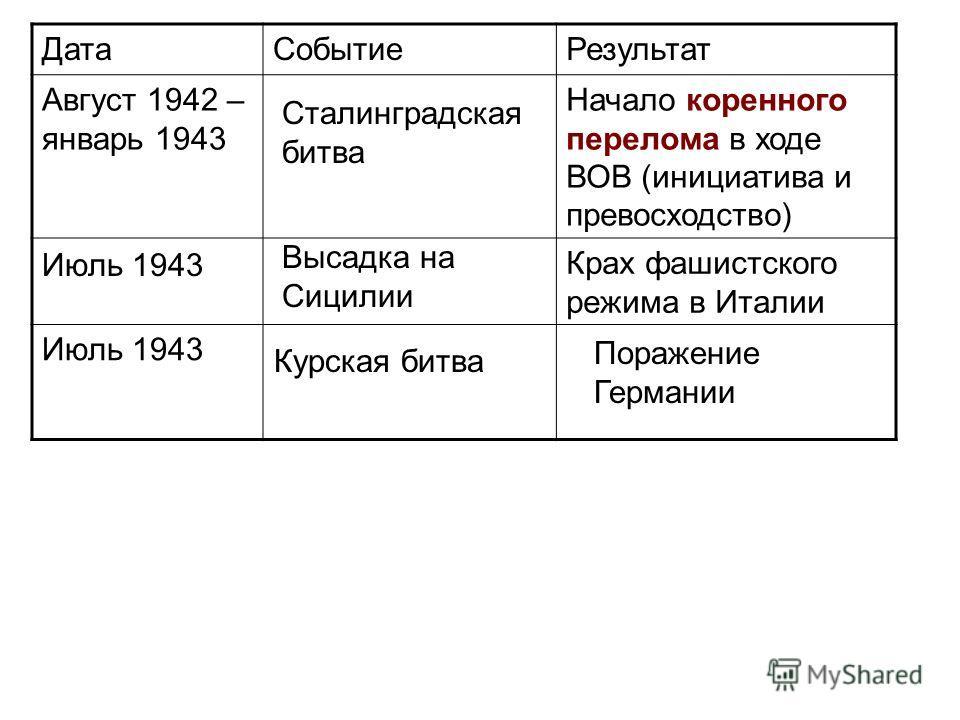 ДатаСобытиеРезультат Август 1942 – январь 1943 Начало коренного перелома в ходе ВОВ (инициатива и превосходство) Крах фашистского режима в Италии Июль 1943 Сталинградская битва Июль 1943 Высадка на Сицилии Курская битва Поражение Германии