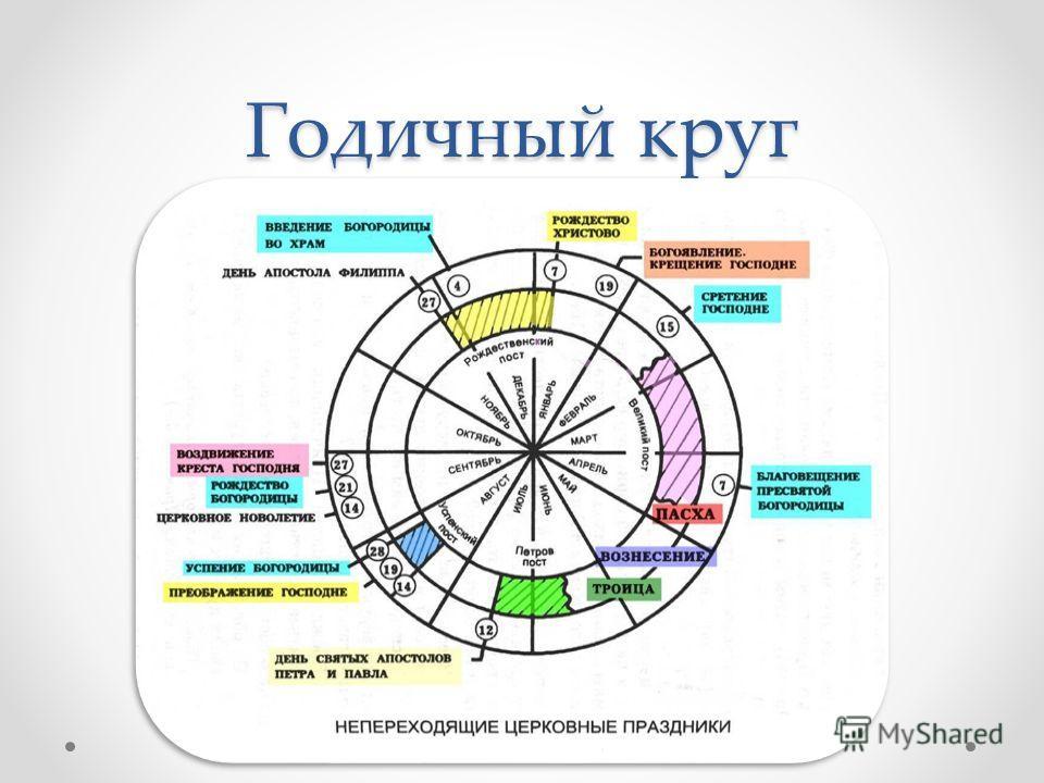Годичный круг
