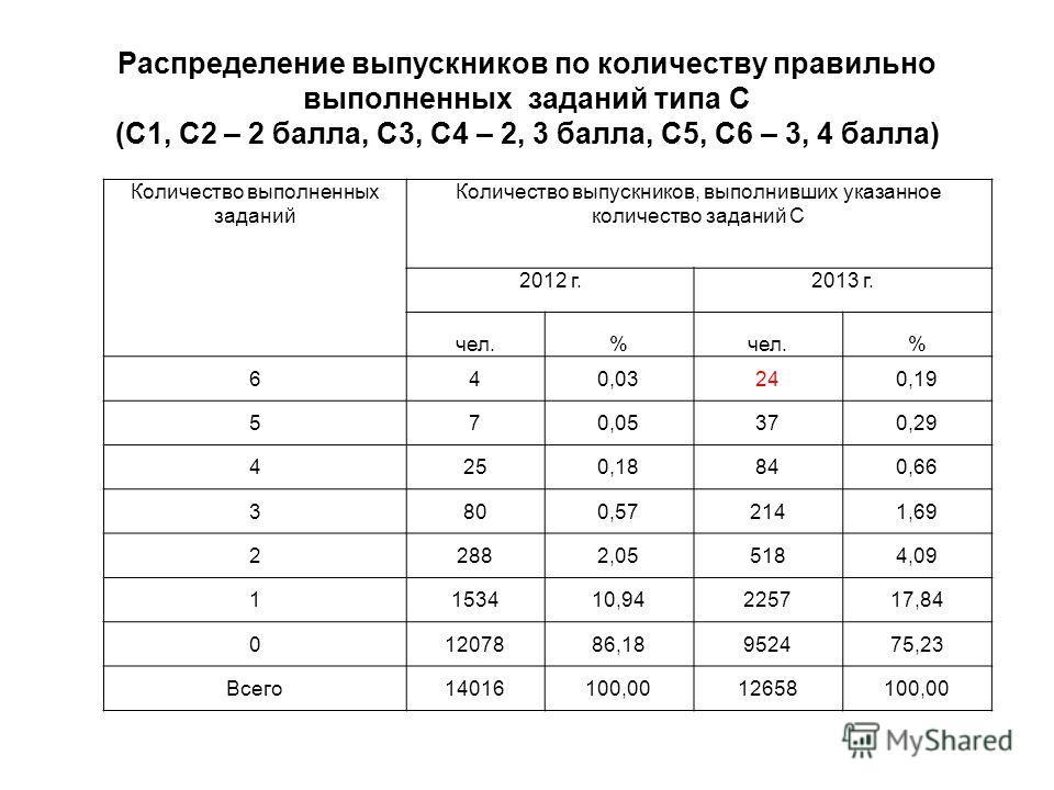 Распределение выпускников по количеству правильно выполненных заданий типа С (С1, С2 – 2 балла, С3, С4 – 2, 3 балла, С5, С6 – 3, 4 балла) Количество выполненных заданий Количество выпускников, выполнивших указанное количество заданий С 2012 г.2013 г.